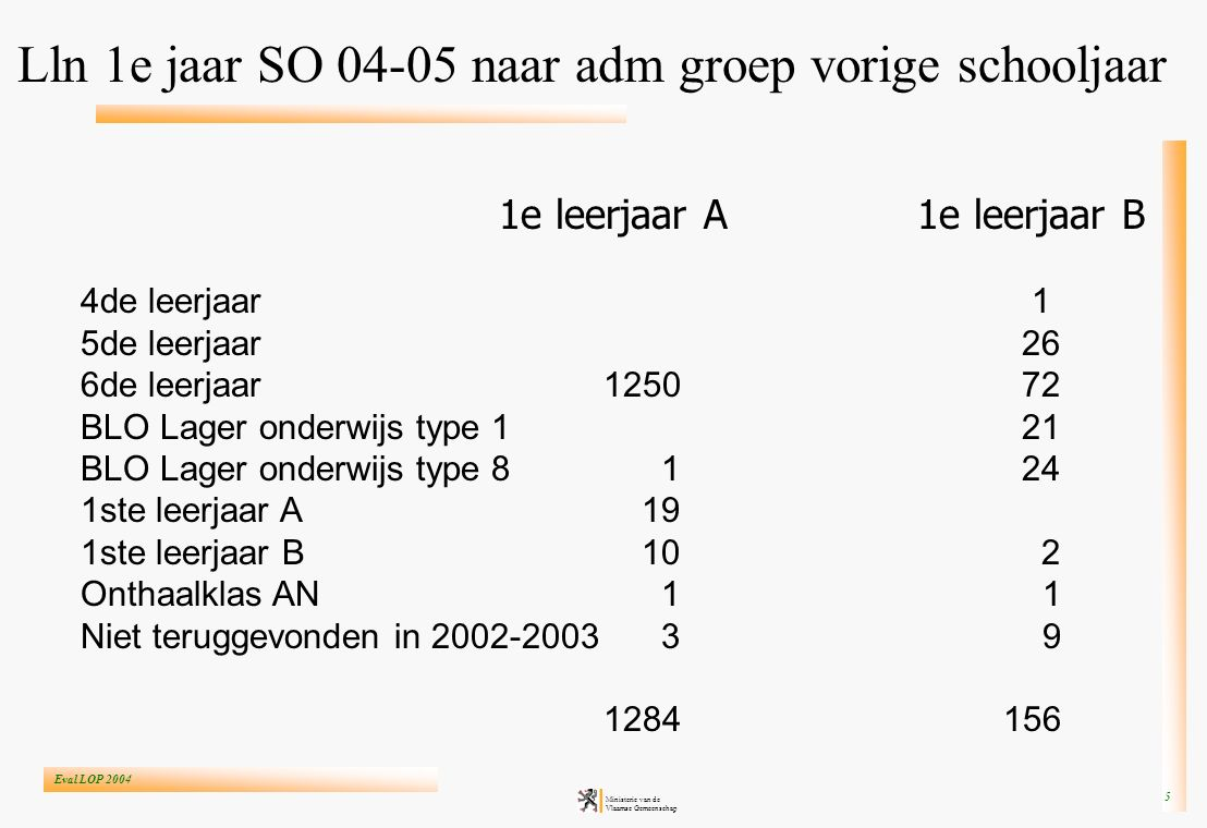Eval LOP 2004 Ministerie van de Vlaamse Gemeenschap 5 1e leerjaar A1e leerjaar B 4de leerjaar 1 5de leerjaar26 6de leerjaar125072 BLO Lager onderwijs