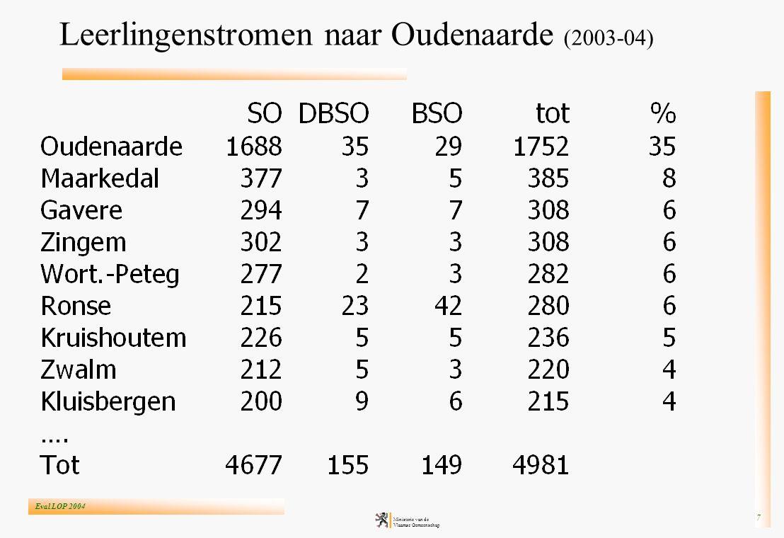 Eval LOP 2004 Ministerie van de Vlaamse Gemeenschap 8 Leerlingenstromen naar Ronse (2003-04)