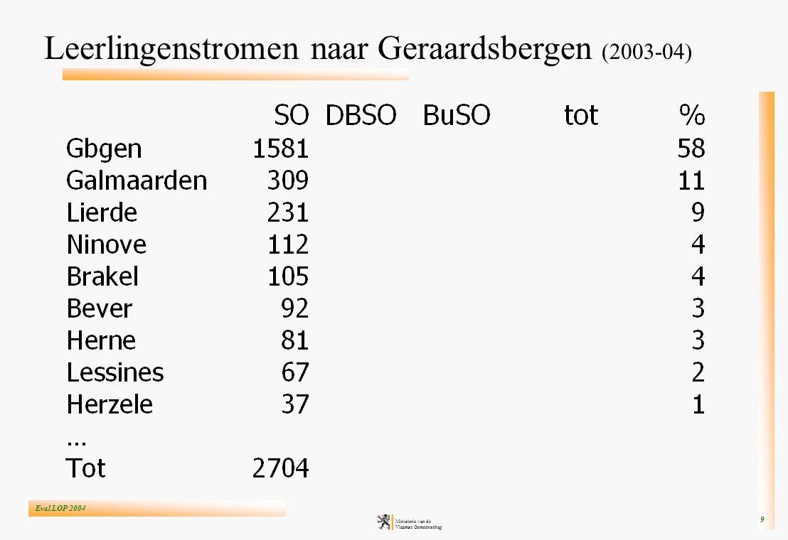 Eval LOP 2004 Ministerie van de Vlaamse Gemeenschap 9 Leerlingenstromen naar Geraardsbergen (2003-04)