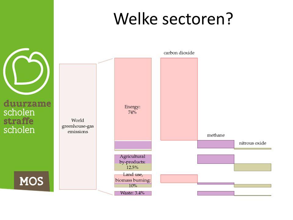 Welke sectoren?