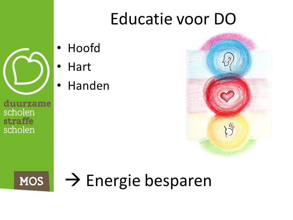 Educatie voor DO Hoofd Hart Handen  Energie besparen