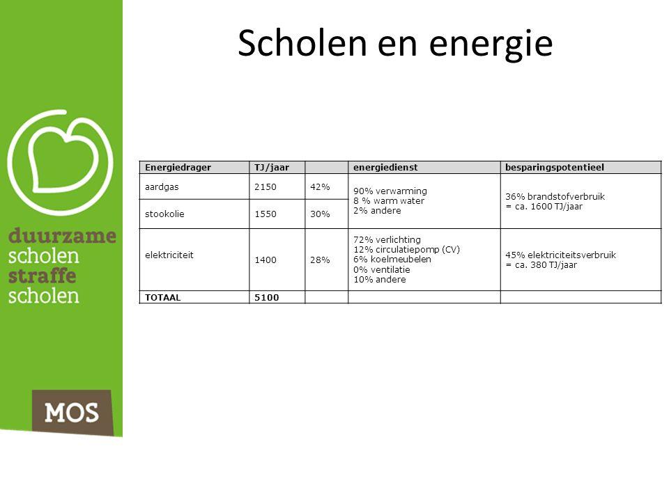 Scholen en energie EnergiedragerTJ/jaar energiedienstbesparingspotentieel aardgas215042% 90% verwarming 8 % warm water 2% andere 36% brandstofverbruik = ca.