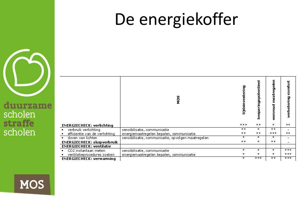 De energiekoffer
