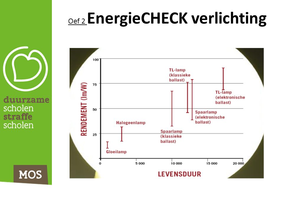 Oef 2 EnergieCHECK verlichting