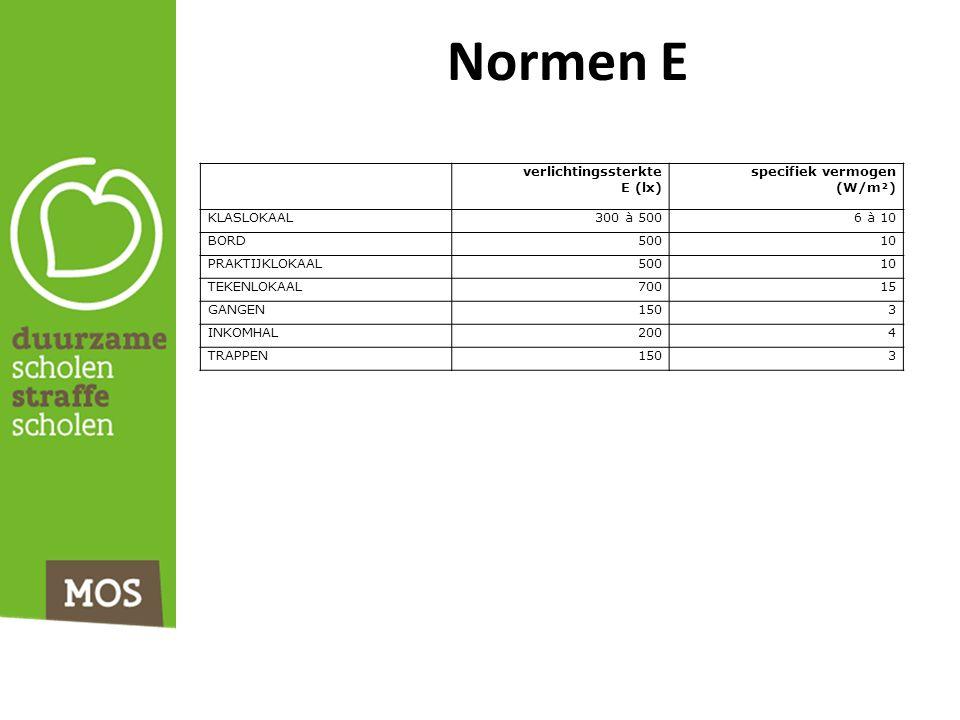 Normen E verlichtingssterkte E (lx) specifiek vermogen (W/m²) KLASLOKAAL300 à 5006 à 10 BORD50010 PRAKTIJKLOKAAL50010 TEKENLOKAAL70015 GANGEN1503 INKOMHAL2004 TRAPPEN1503