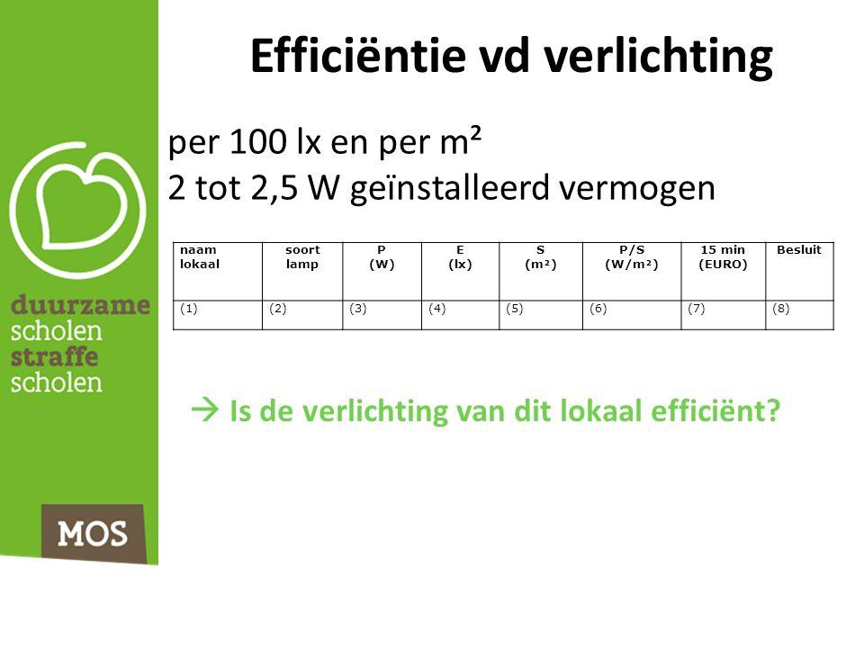 Efficiëntie vd verlichting per 100 lx en per m² 2 tot 2,5 W geïnstalleerd vermogen naam lokaal soort lamp P (W) E (lx) S (m²) P/S (W/m²) 15 min (EURO) Besluit (1)(2)(3)(4)(5)(6)(7)(8)  Is de verlichting van dit lokaal efficiënt?