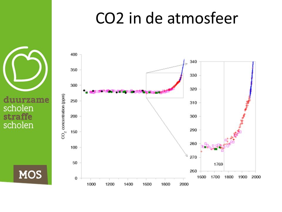 CO2 in de atmosfeer