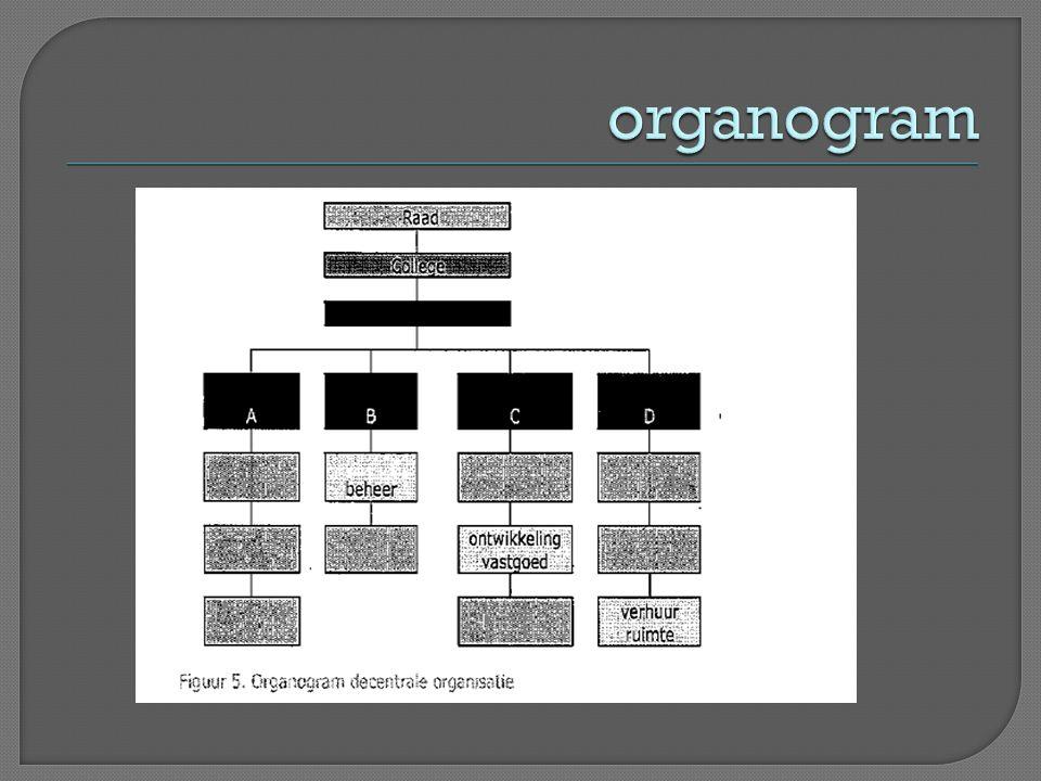 uitvoerende werkzaamheden, de verkoop, de aankoop en strategische afwegingen op een afdeling georganiseerd.