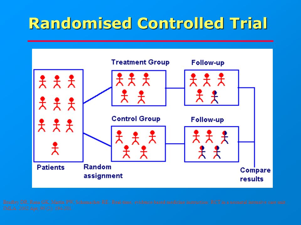 Randomised Controlled Trial Bradley DR, Rana GK, Martin PW, Schumacher RE..