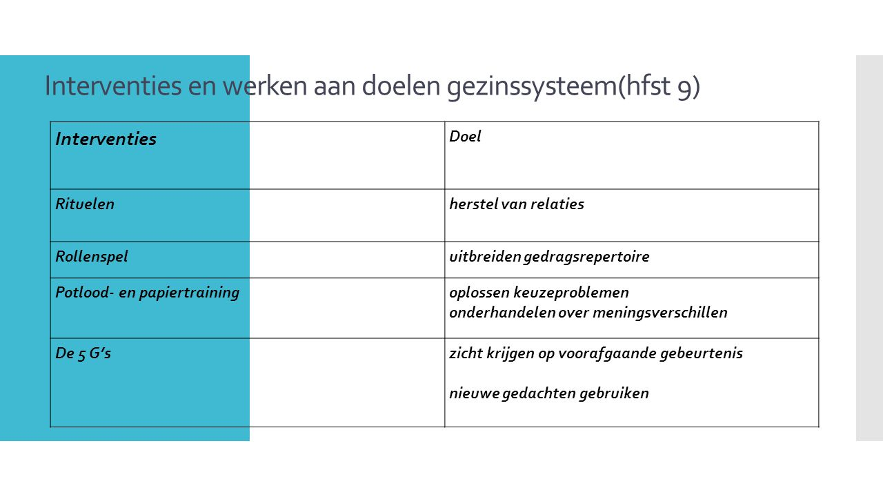 Interventies en werken aan doelen gezinssysteem(hfst 9) 11 Interventies Doel Rituelenherstel van relaties Rollenspeluitbreiden gedragsrepertoire Potlo