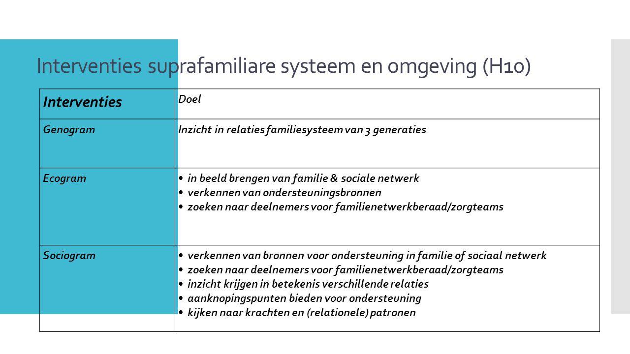 Interventies suprafamiliare systeem en omgeving (H10) Interventies Doel GenogramInzicht in relaties familiesysteem van 3 generaties Ecogramin beeld br