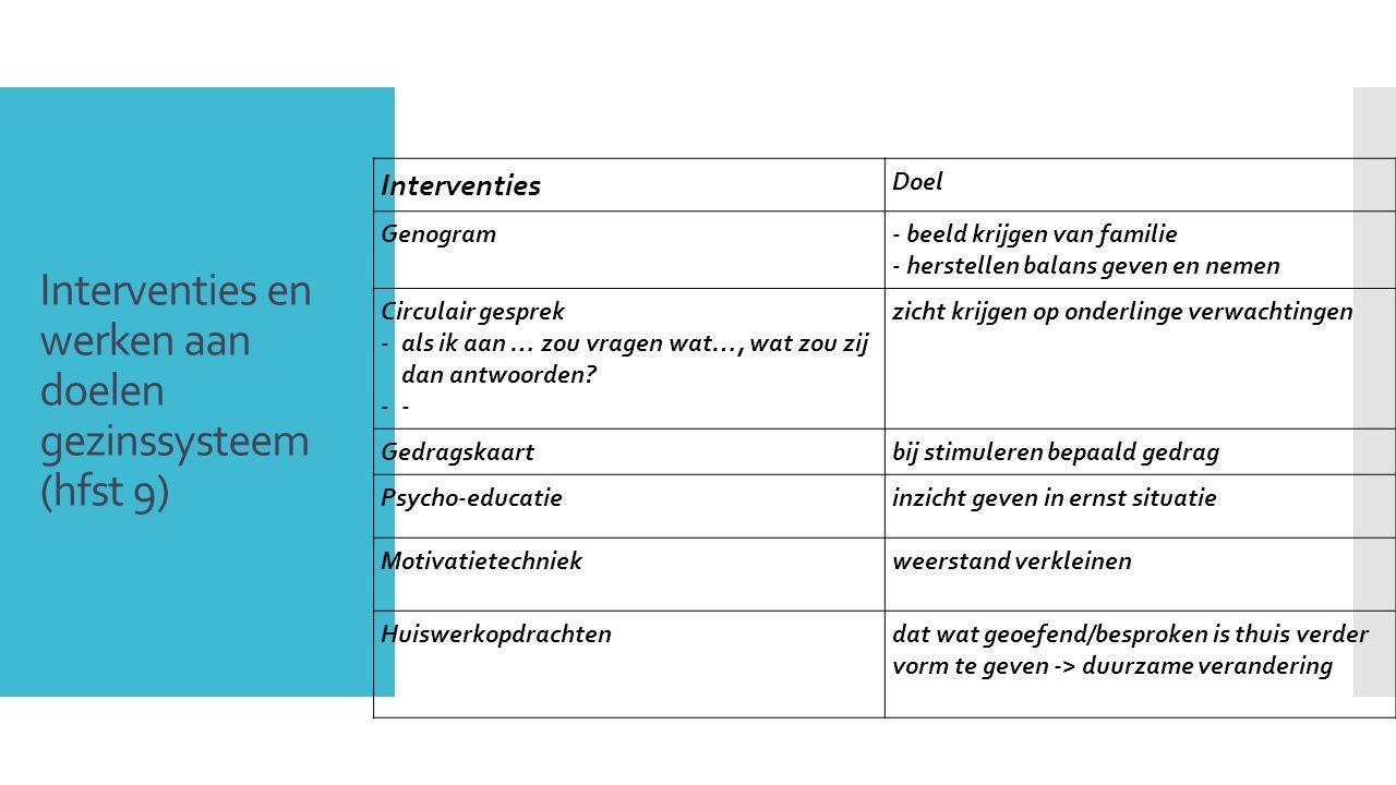 Interventies en werken aan doelen gezinssysteem (hfst 9) 9 Interventies Doel Genogram- beeld krijgen van familie - herstellen balans geven en nemen Ci