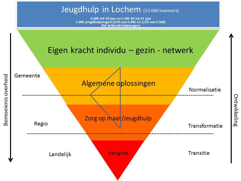 Jeugdhulp in Lochem (33.000 inwoners) (vul in wat er moet staan) Eigen kracht individu – gezin - netwerk Algemene oplossingen Zorg op maat/Jeugdhulp Vangnet 6.400 tot 18 jaar en 1.500 18 tot 23 jaar 1.000 jeugdhulpvragers (15% van 6.400 en 2,5% van 1.500) 450 bekende hulpvragers Bemoeienis overheid Gemeente Regio Landelijk Transformatie Transitie Normalisatie Ontwikkeling