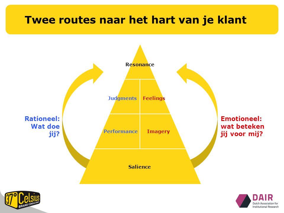 Twee routes naar het hart van je klant Resonance FeelingsJudgments PerformanceImagery Salience Rationeel: Wat doe jij.