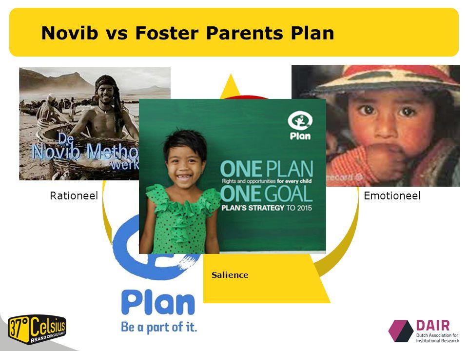 Novib vs Foster Parents Plan Resonance FeelingsJudgments PerformanceImagery Salience RationeelEmotioneel