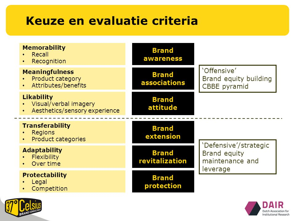 Keuze en evaluatie criteria Likability Visual/verbal imagery Aesthetics/sensory experience Transferability Regions Product categories Adaptability Flexibility Over time Meaningfulness Product category Attributes/benefits Memorability Recall Recognition Protectability Legal Competition Brand awareness Brand attitude Brand associations Brand extension Brand revitalization Brand protection 'Offensive' Brand equity building CBBE pyramid 'Defensive'/strategic Brand equity maintenance and leverage