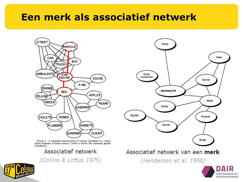 Associatief netwerk van een merk (Henderson et al.