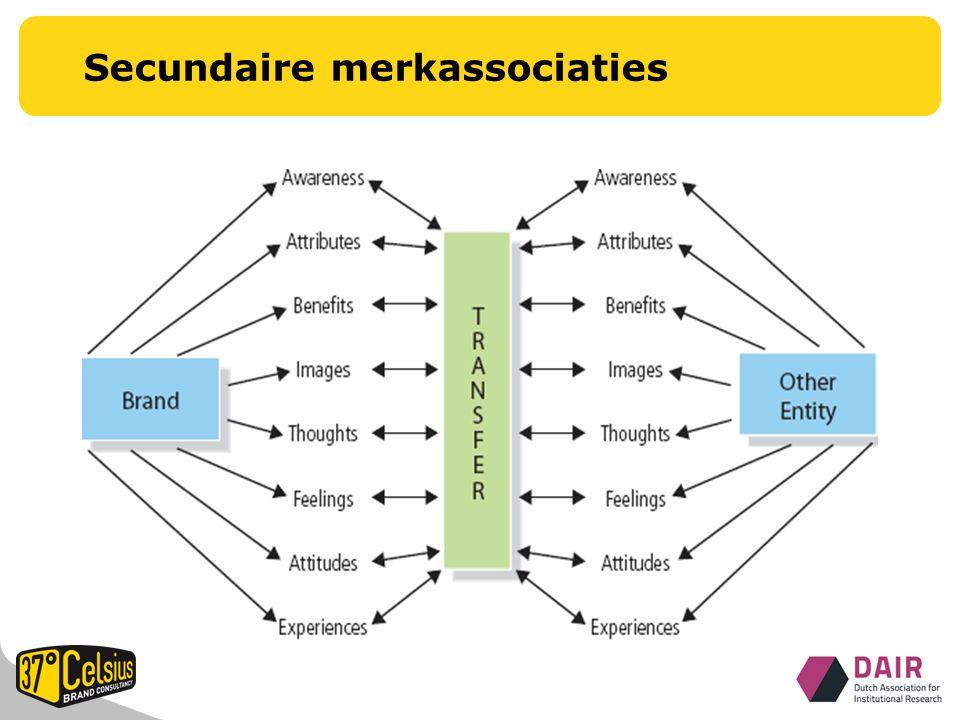 Secundaire merkassociaties