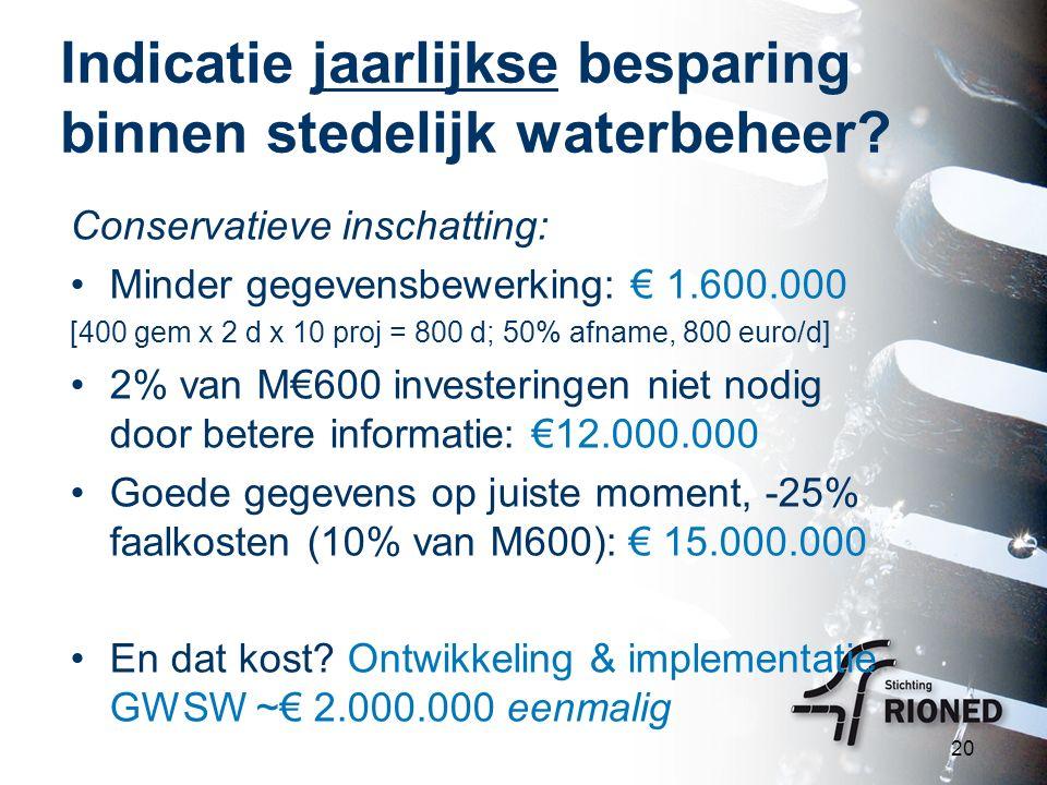 Indicatie jaarlijkse besparing binnen stedelijk waterbeheer? Conservatieve inschatting: Minder gegevensbewerking: € 1.600.000 [400 gem x 2 d x 10 proj