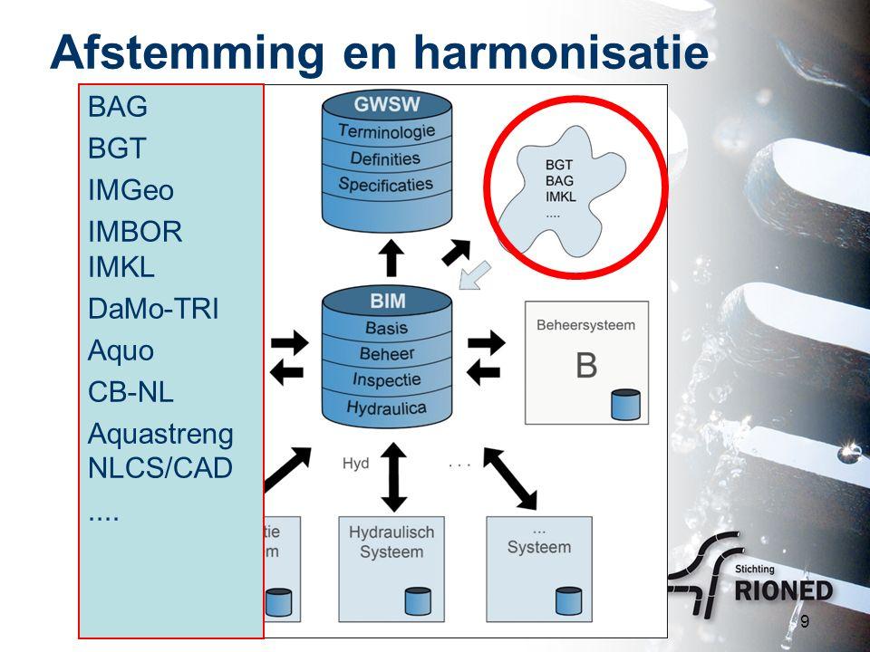 Afstemming en harmonisatie 9 BAG BGT IMGeo IMBOR IMKL DaMo-TRI Aquo CB-NL Aquastreng NLCS/CAD....