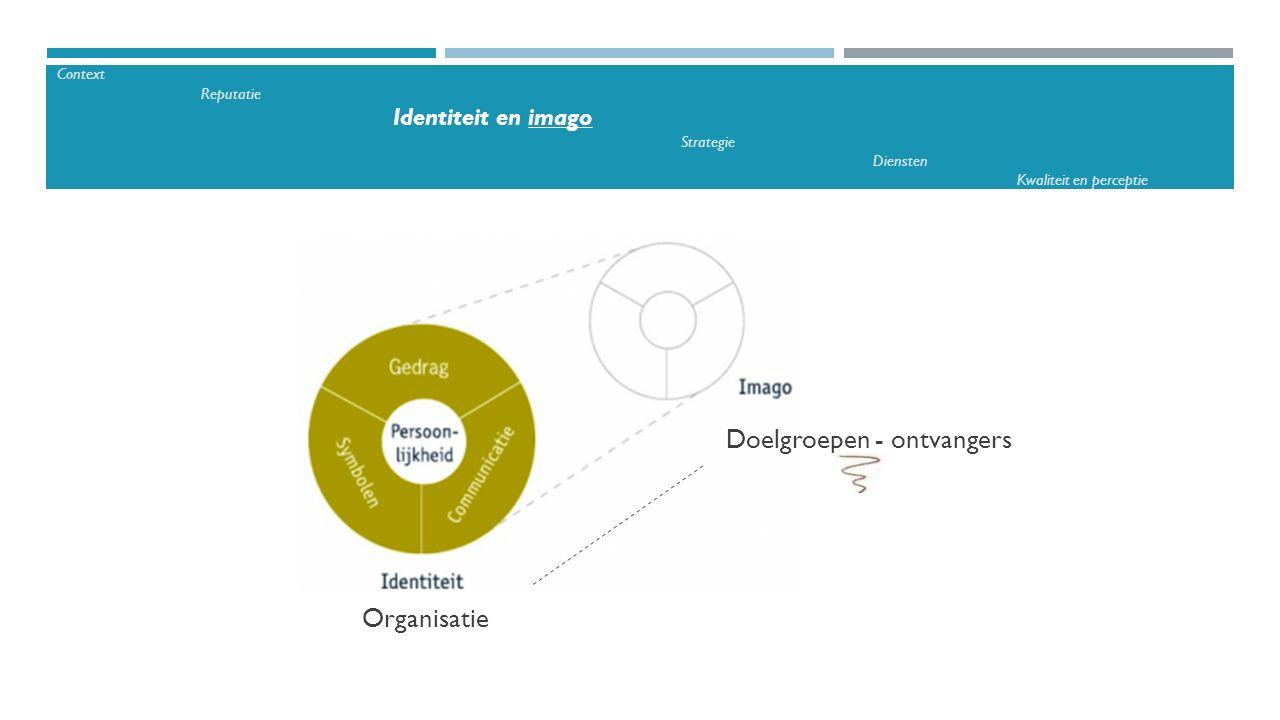 Organisatie Doelgroepen - ontvangers Context Reputatie Identiteit en imago Strategie Diensten Kwaliteit en perceptie