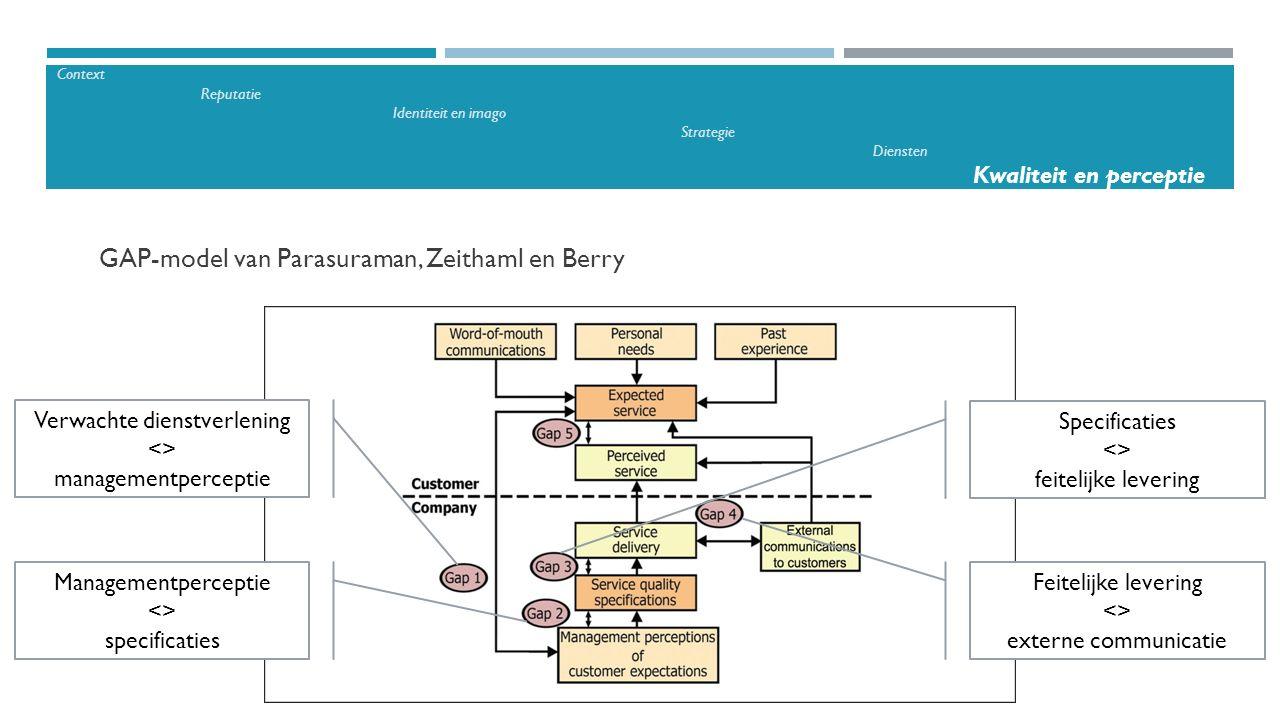 Context Reputatie Identiteit en imago Strategie Diensten Kwaliteit en perceptie GAP-model van Parasuraman, Zeithaml en Berry Verwachte dienstverlening