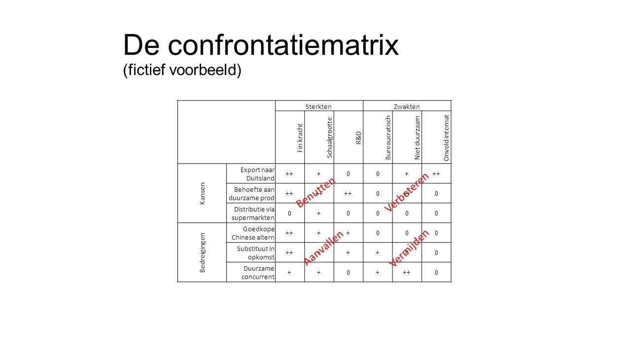 De confrontatiematrix (fictief voorbeeld) SterktenZwakten Fin kracht Schaalgrootte R&D Bureaucratisch Niet duurzaam Onvold internat Kansen Export naar