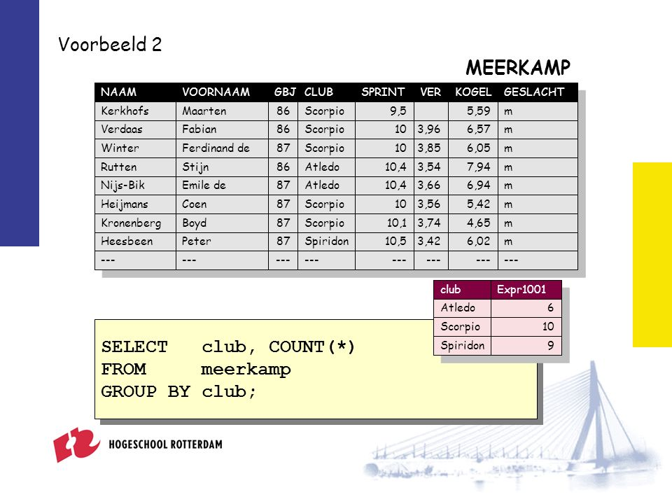 Voorbeeld 2 SELECT club, COUNT(*) FROM meerkamp GROUP BY club; SELECT club, COUNT(*) FROM meerkamp GROUP BY club; NAAMVOORNAAMGBJCLUBSPRINTVERKOGELGESLACHT KerkhofsMaarten86Scorpio9,55,59m VerdaasFabian86Scorpio103,966,57m WinterFerdinand de87Scorpio103,856,05m RuttenStijn86Atledo10,43,547,94m Nijs-BikEmile de87Atledo10,43,666,94m HeijmansCoen87Scorpio103,565,42m KronenbergBoyd87Scorpio10,13,744,65m HeesbeenPeter87Spiridon10,53,426,02m --- MEERKAMP clubExpr1001 Atledo6 Scorpio10 Spiridon9