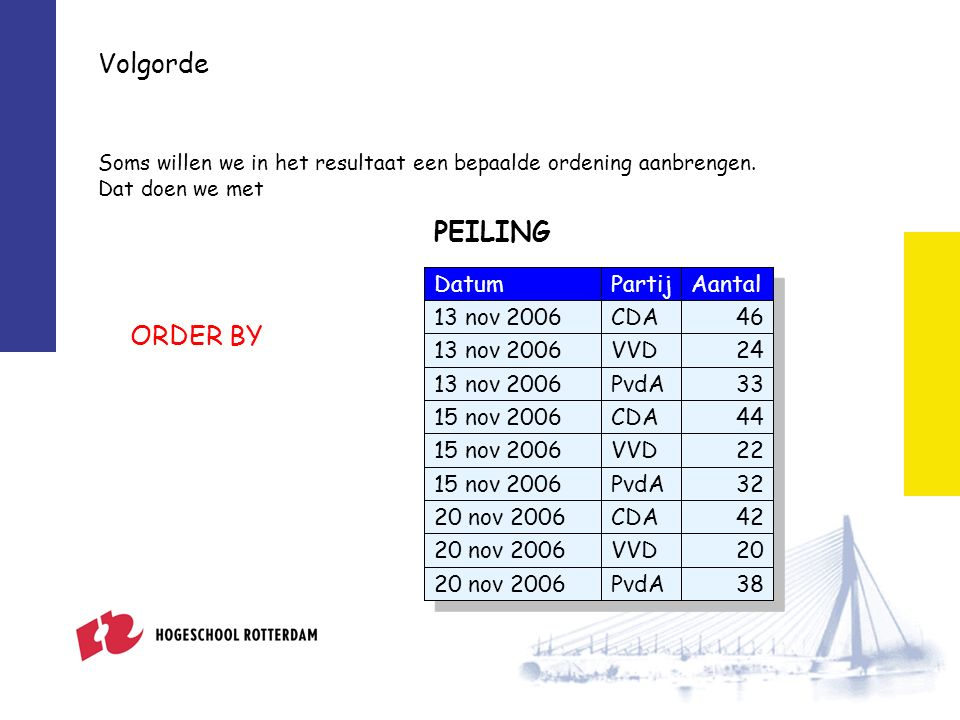 ORDER BY SELECT * FROM peiling ORDER BY partij; SELECT * FROM peiling ORDER BY partij; DatumPartijAantal 13 nov 2006CDA46 13 nov 2006VVD24 13 nov 2006PvdA33 15 nov 2006CDA44 15 nov 2006VVD22 15 nov 2006PvdA32 20 nov 2006CDA42 20 nov 2006VVD20 20 nov 2006PvdA38 PEILING DatumPartijAantal 20 nov 2006CDA42 15 nov 2006CDA44 13 nov 2006CDA46 20 nov 2006PvdA38 15 nov 2006PvdA32 13 nov 2006PvdA33 20 nov 2006VVD20 15 nov 2006VVD22 13 nov 2006VVD24