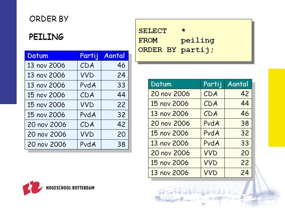 ORDER BY Tekstueel typealfabetische volgorde Datumtypevan vroeg naar laat Numeriek typevan klein naar groot
