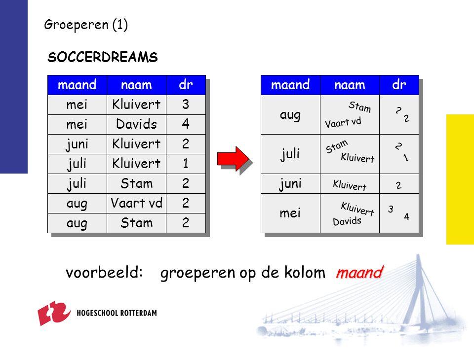 4 3 2 7 maand aug juni juli mei maand het totale aantal dromen per maand het totale aantal dromen naamdrmaand mei juni juli aug Kluivert Davids Kluivert Stam Vaart vd 3 4 2 2 1 2 2 Groeperen (2) SUM(dr)