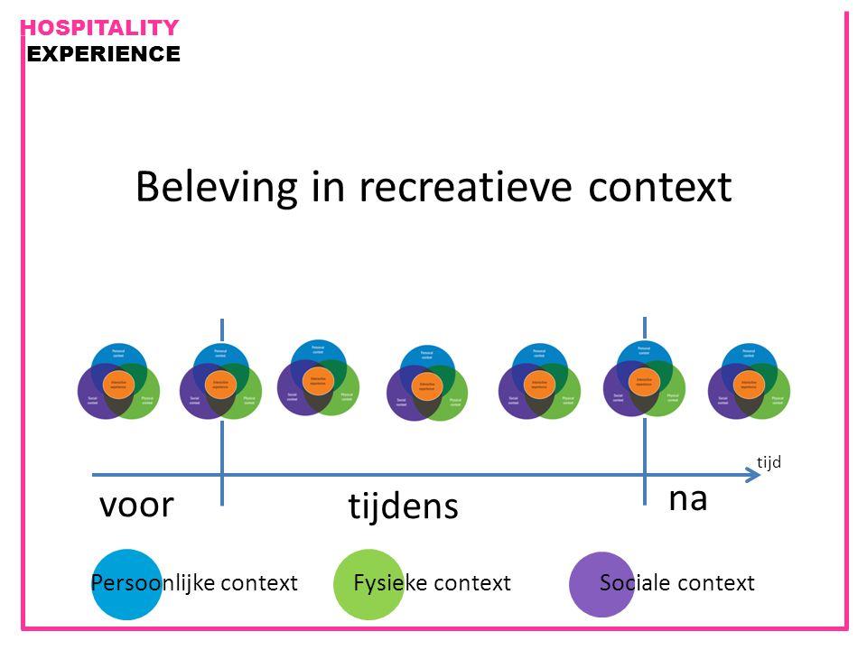 HOSPITALITY EXPERIENCE Beleving in recreatieve context tijd na voor tijdens Persoonlijke contextFysieke contextSociale context