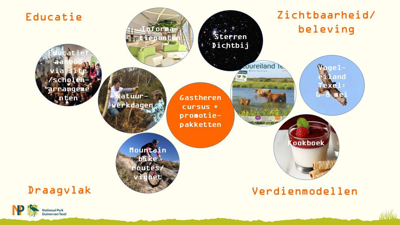 Zichtbaarheid/ beleving Vogel- eiland Texel: 6-8 mei Draagvlak Verdienmodellen Educatie Educatief aanbod via site /scholen- arrangeme nten Mountain bike routes/ vignet Gastheren cursus + promotie- pakketten Natuur- werkdagen Sterren Dichtbij Informa- tiepunten Kookboek