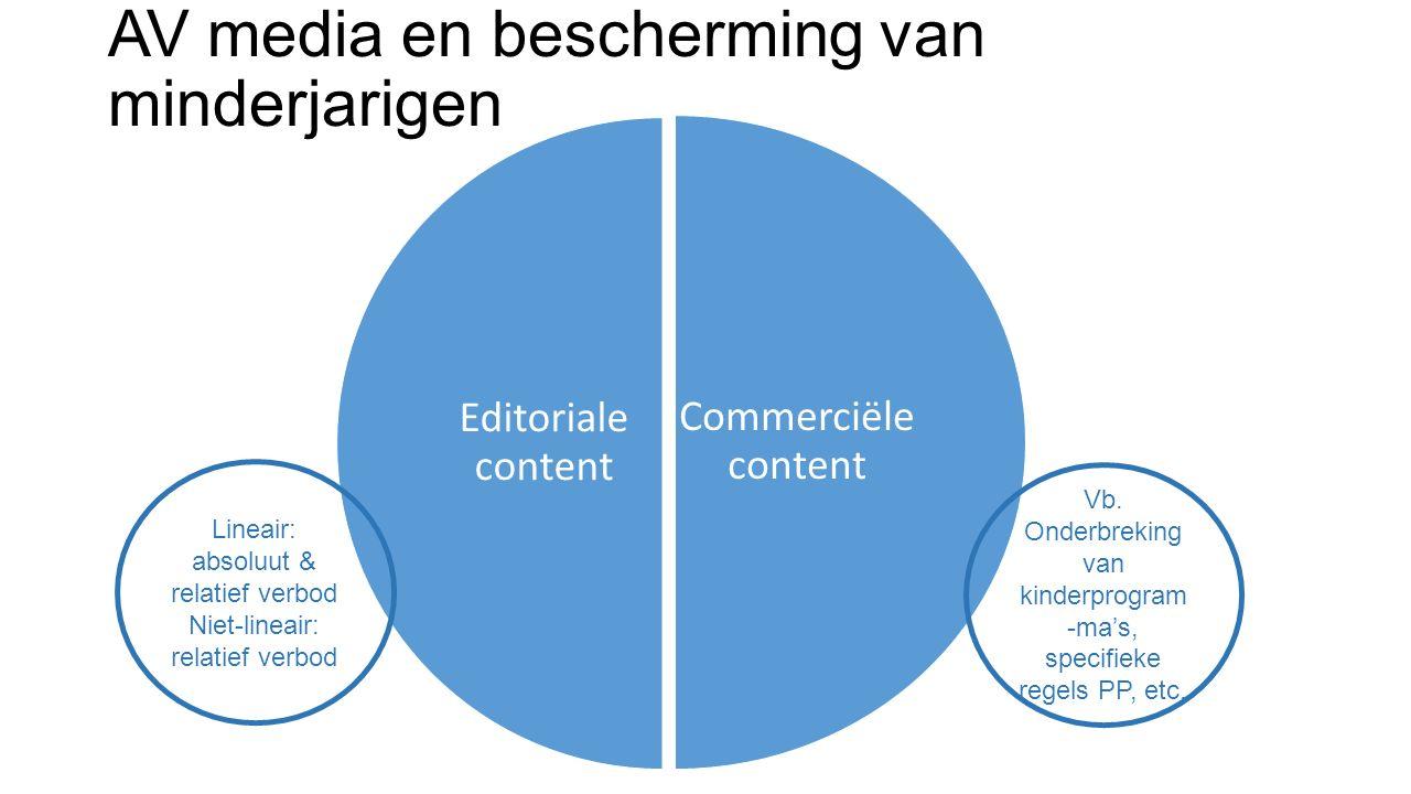 AV media en bescherming van minderjarigen Commerciële content Editoriale content Vb. Onderbreking van kinderprogram -ma's, specifieke regels PP, etc.