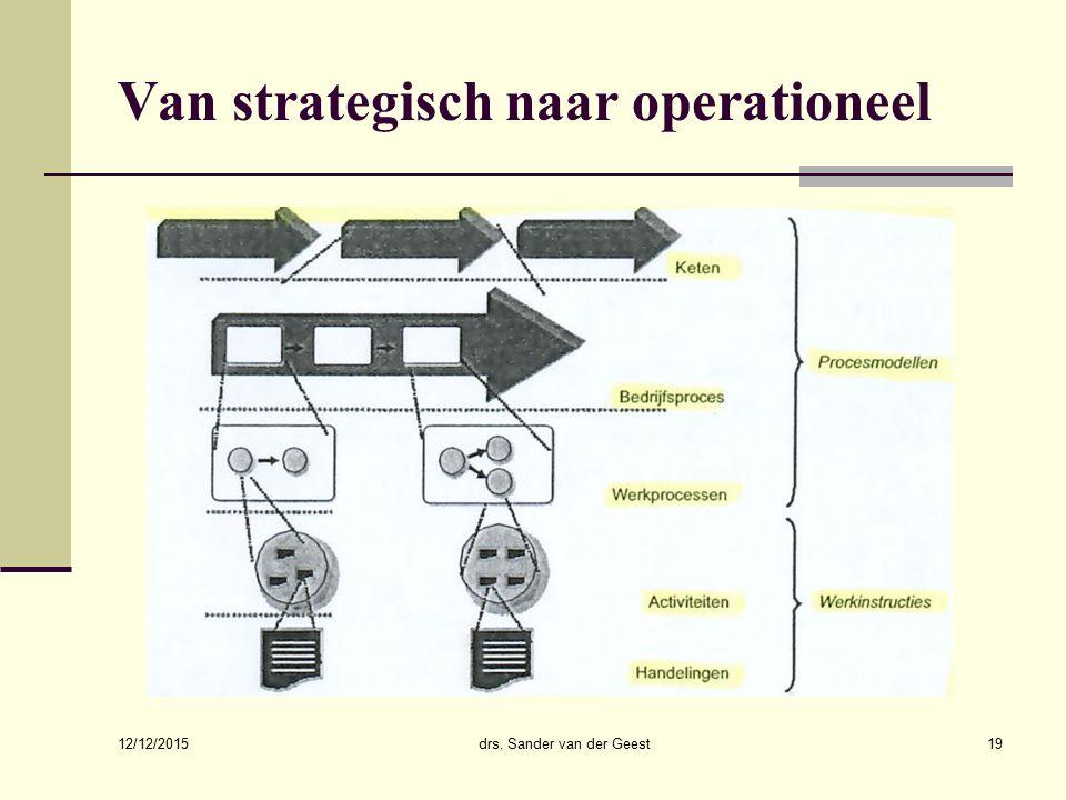 12/12/2015 drs. Sander van der Geest19 Van strategisch naar operationeel