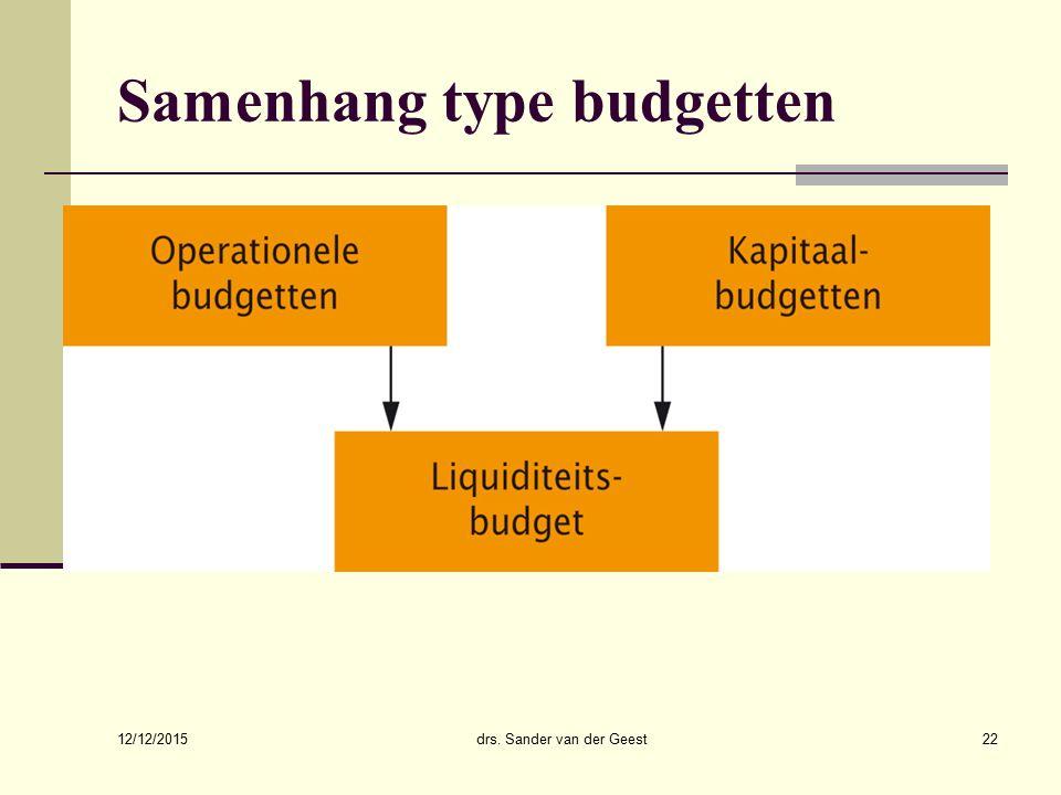 12/12/2015 drs. Sander van der Geest22 Samenhang type budgetten
