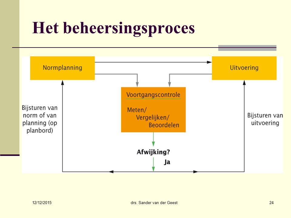 12/12/2015 drs. Sander van der Geest24 Het beheersingsproces