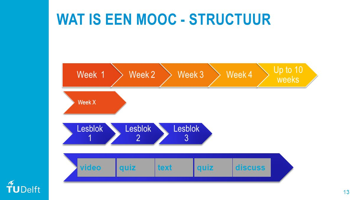 13 WAT IS EEN MOOC - STRUCTUUR Week 1Week 2Week 3Week 4 Up to 10 weeks Week X Lesblok 1 Lesblok 2 Lesblok 3 videoquiztextquizdiscuss