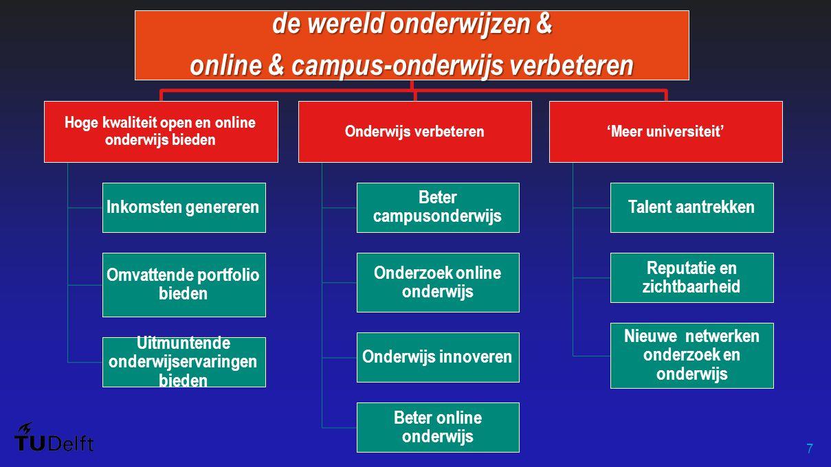 7 de wereld onderwijzen & online & campus-onderwijs verbeteren Hoge kwaliteit open en online onderwijs bieden Inkomsten genereren Omvattende portfolio