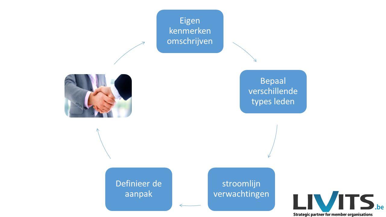 Eigen kenmerken omschrijven Bepaal verschillende types leden stroomlijn verwachtingen Definieer de aanpak