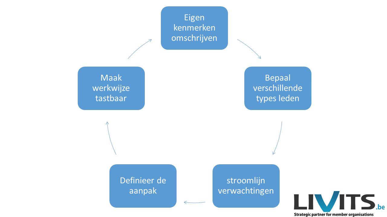 Eigen kenmerken omschrijven Bepaal verschillende types leden stroomlijn verwachtingen Definieer de aanpak Maak werkwijze tastbaar