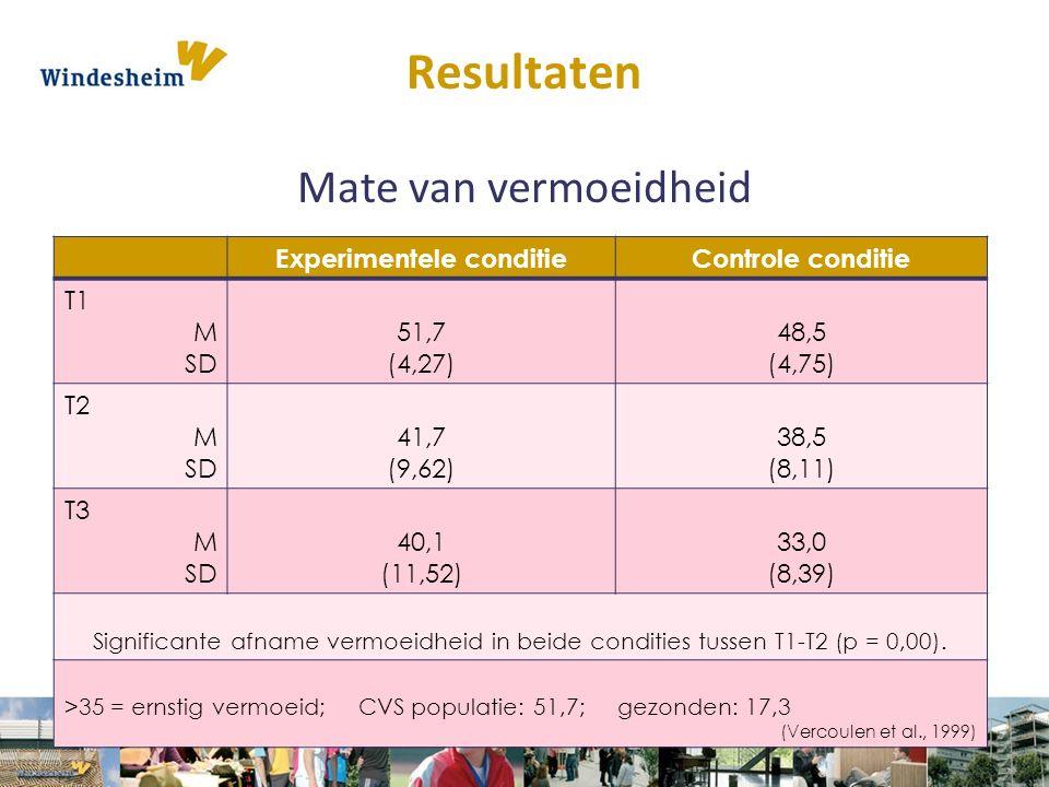 Resultaten Mate van vermoeidheid Experimentele conditieControle conditie T1 M SD 51,7 (4,27) 48,5 (4,75) T2 M SD 41,7 (9,62) 38,5 (8,11) T3 M SD 40,1