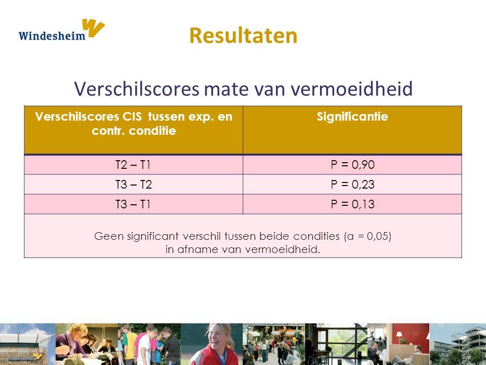 Verschilscores CIS tussen exp. en contr. conditie Significantie T2 – T1P = 0,90 T3 – T2P = 0,23 T3 – T1P = 0,13 Geen significant verschil tussen beide