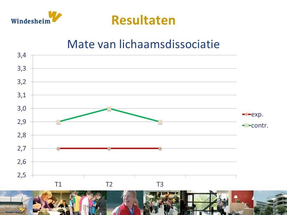 Resultaten Mate van lichaamsdissociatie