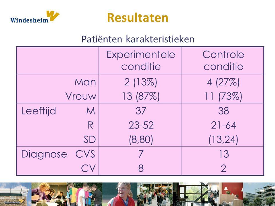 Resultaten Patiënten karakteristieken Experimentele conditie Controle conditie Man Vrouw 2 (13%) 13 (87%) 4 (27%) 11 (73%) Leeftijd M R SD 37 23-52 (8