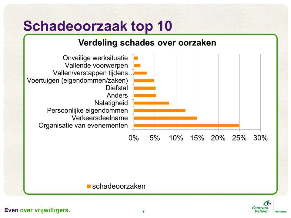 Even 9 Schadeoorzaak top 10 over vrijwilligers.