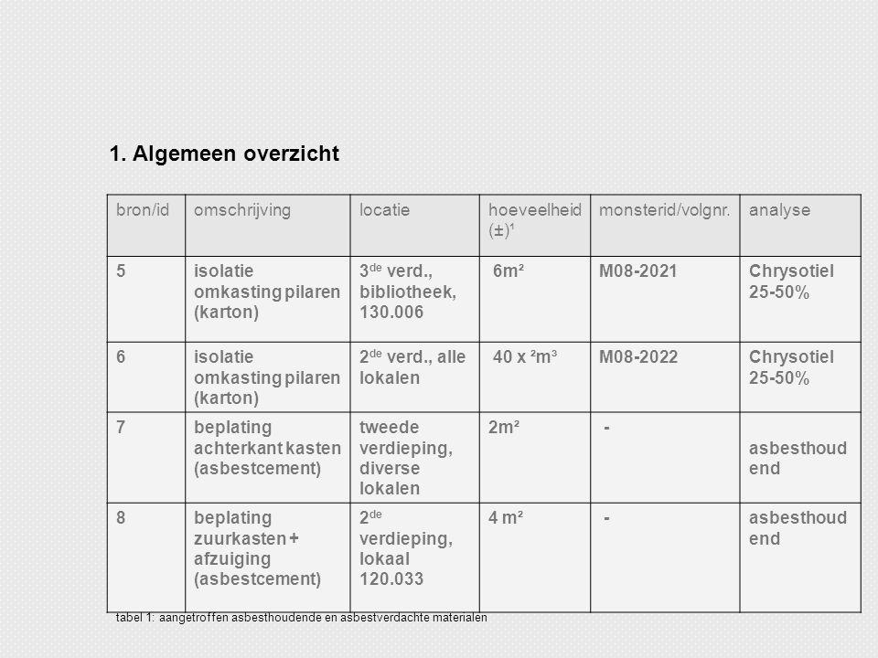 bron/idomschrijvinglocatiehoeveelheid (±)¹ monsterid/volgnr.analyse 5isolatie omkasting pilaren (karton) 3 de verd., bibliotheek, 130.006 6m²M08-2021C