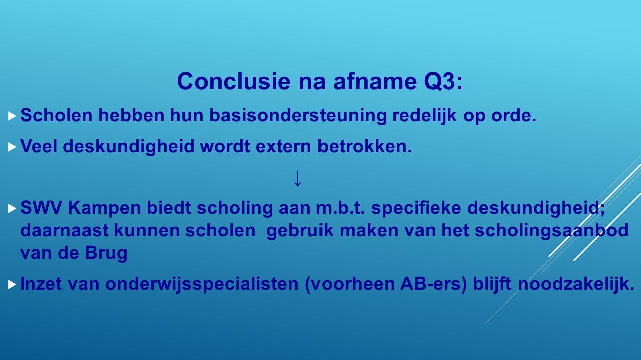 Conclusie na afname Q3:  Scholen hebben hun basisondersteuning redelijk op orde.  Veel deskundigheid wordt extern betrokken. ↓  SWV Kampen biedt sc