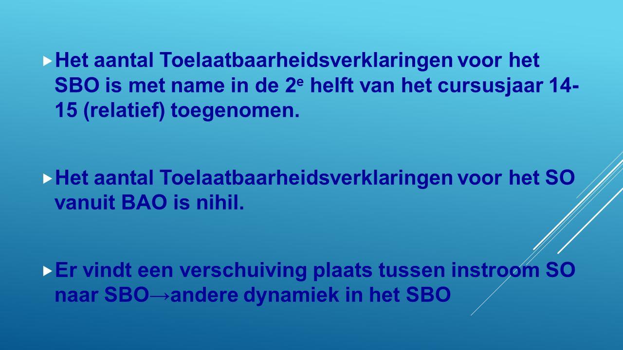  Het aantal Toelaatbaarheidsverklaringen voor het SBO is met name in de 2 e helft van het cursusjaar 14- 15 (relatief) toegenomen.  Het aantal Toela