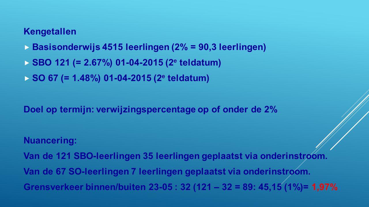 Kengetallen  Basisonderwijs 4515 leerlingen (2% = 90,3 leerlingen)  SBO 121 (= 2.67%) 01-04-2015 (2 e teldatum)  SO 67 (= 1.48%) 01-04-2015 (2 e teldatum) Doel op termijn: verwijzingspercentage op of onder de 2% Nuancering: Van de 121 SBO-leerlingen 35 leerlingen geplaatst via onderinstroom.